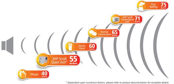 Quiet Unit Condensing Unit Sound Level Comparison