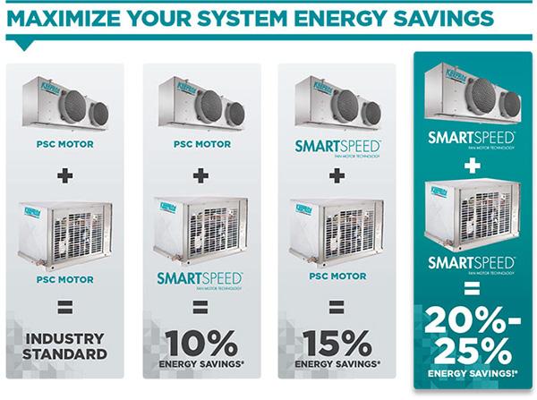 SmartSpeed Energy Savings